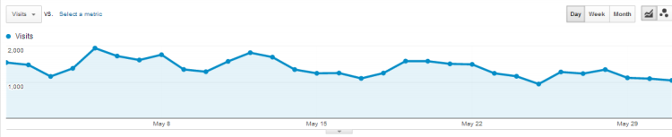 may.traffic graph