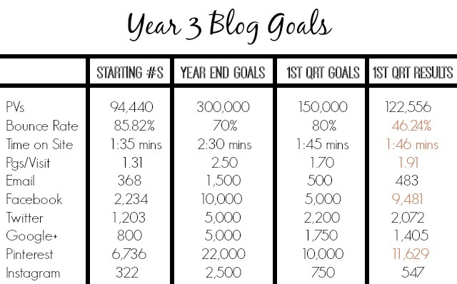 Year 3 Blog Goals