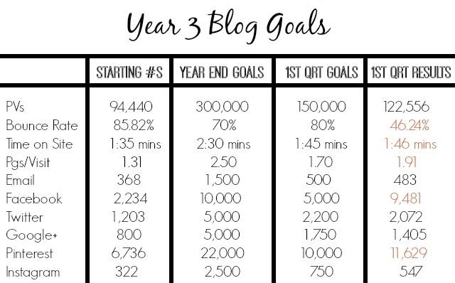 Year 3 Blog Goals