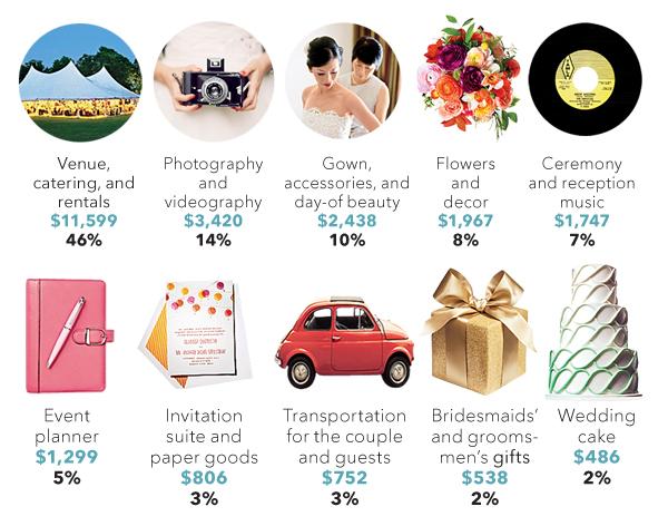 average-wedding-budget-infographic-new-2-600